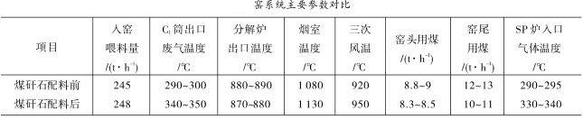 窑系统主要参数对比