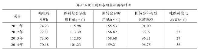 煤矸石使用前后各项能耗指标对比