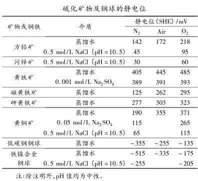 硫化矿物及钢球的静电位