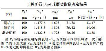 3种矿石Bond球磨功指数测定结果