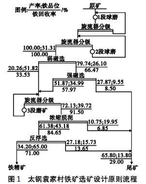 太钢袁家村铁矿选矿设计原则流程