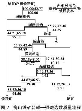 梅山铁矿弱磁-强磁选数质量流程