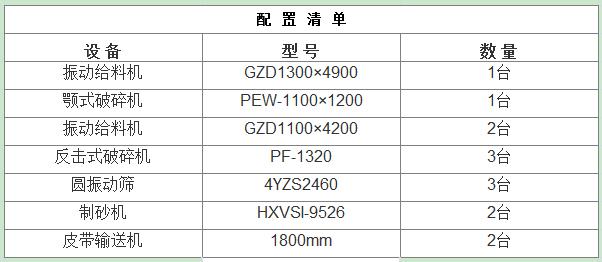 500-600t/h石英石制砂生产线设备组合