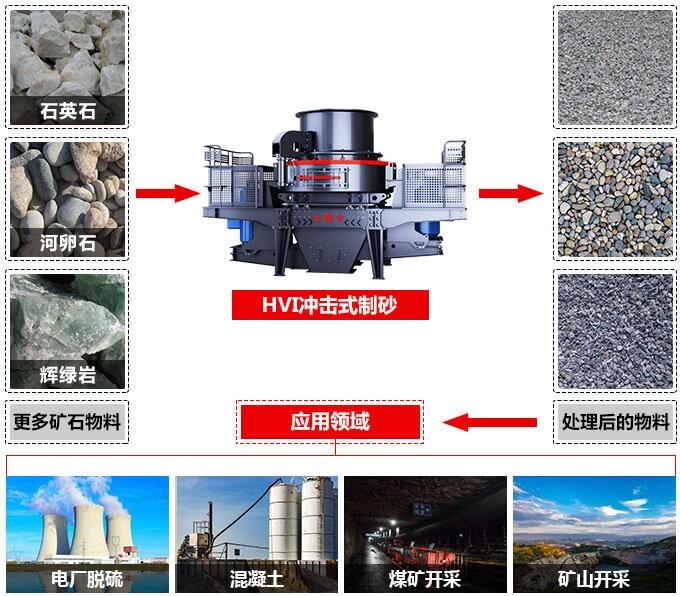 制砂机制砂效果和应用领域
