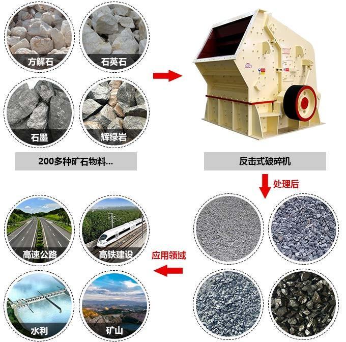 反击式破碎机可以破碎二百多种物料,岩石,矿石,等