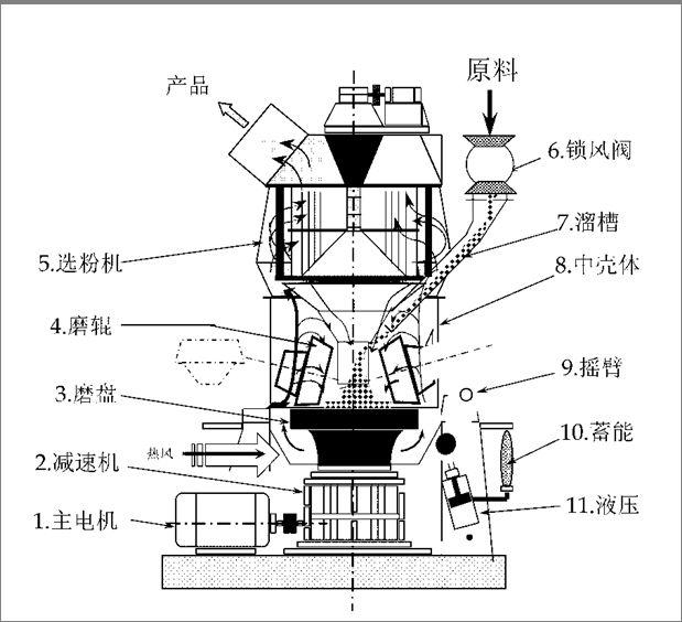 100目滑石粉磨粉机结构