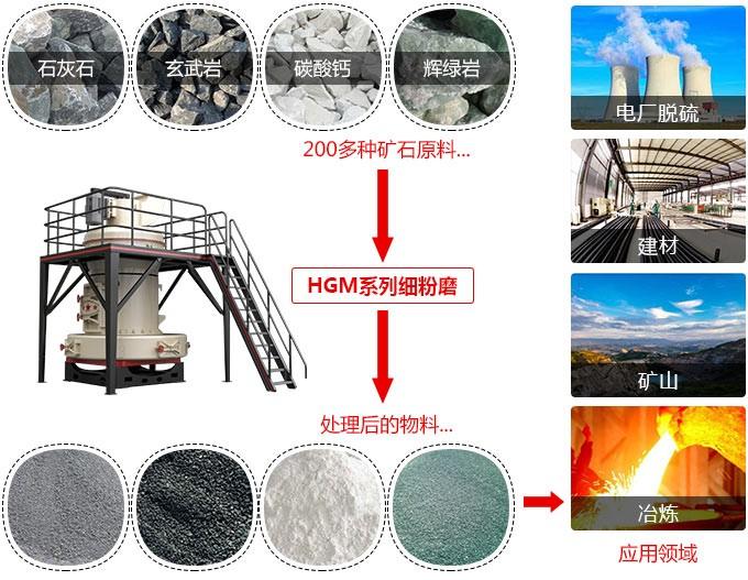 HGM130磨粉机