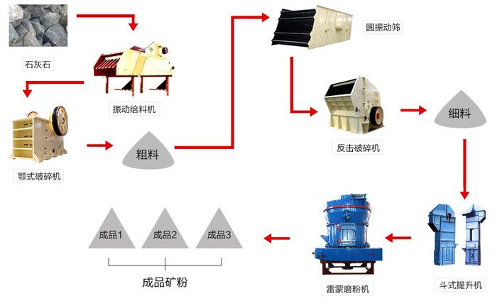 HGM130磨粉机工艺流程