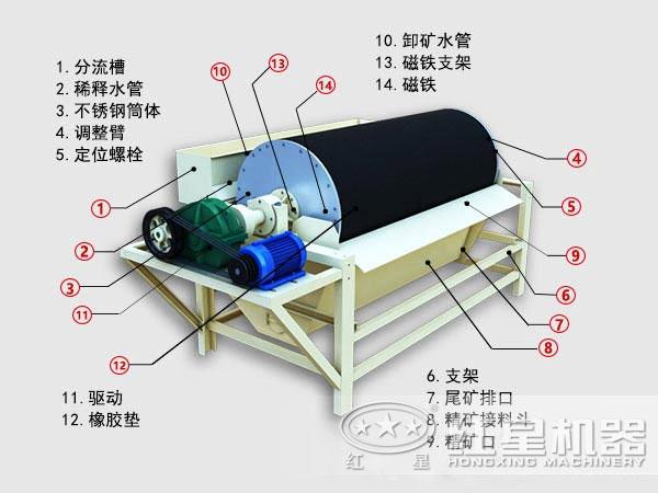 CTB1024磁选机结构