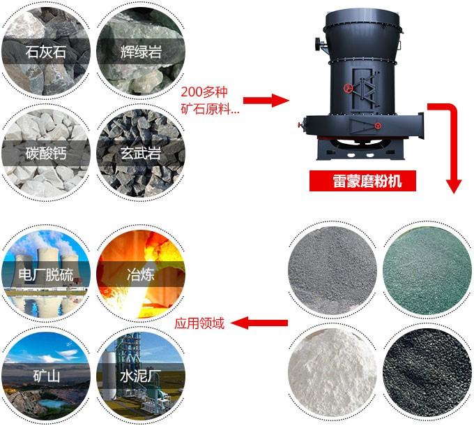 滑石雷蒙磨粉机设备