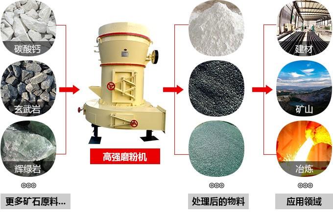 高强磨粉机磨粉机设备