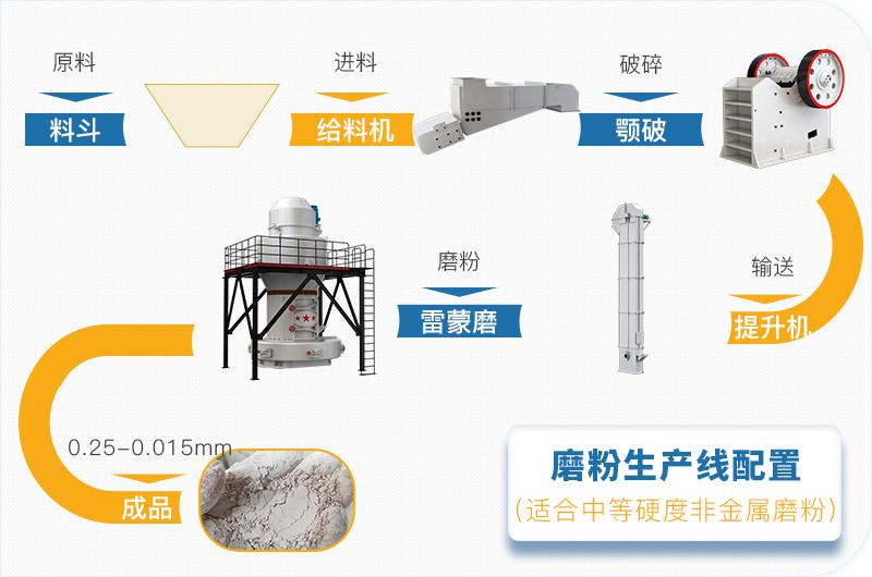 磨粉生产线设备及流程