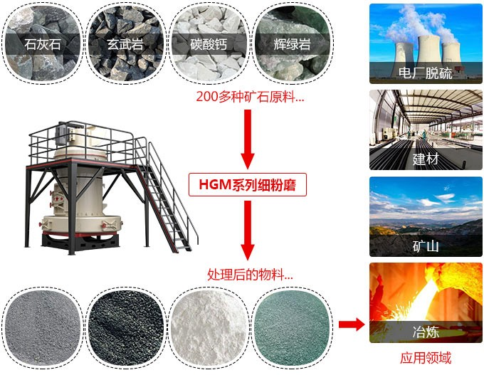 3000目石灰石超细磨粉机