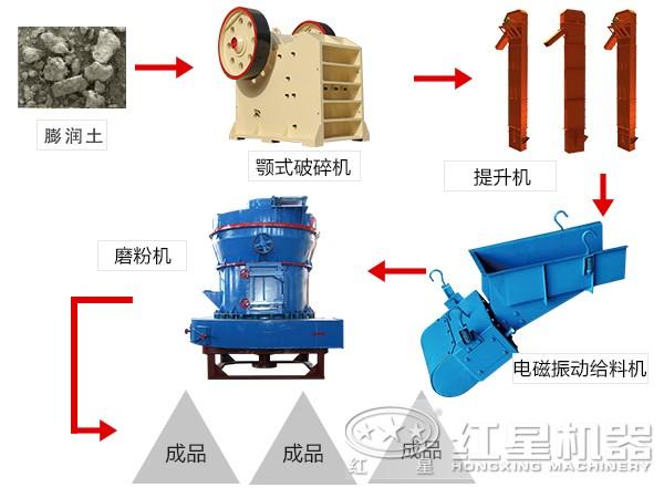 膨润土加工流程