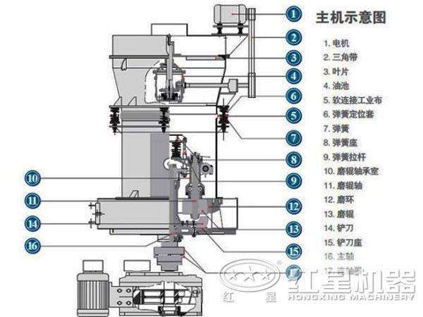 碳酸钙雷蒙磨粉机结构