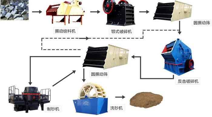 砂石生产线的生产流程