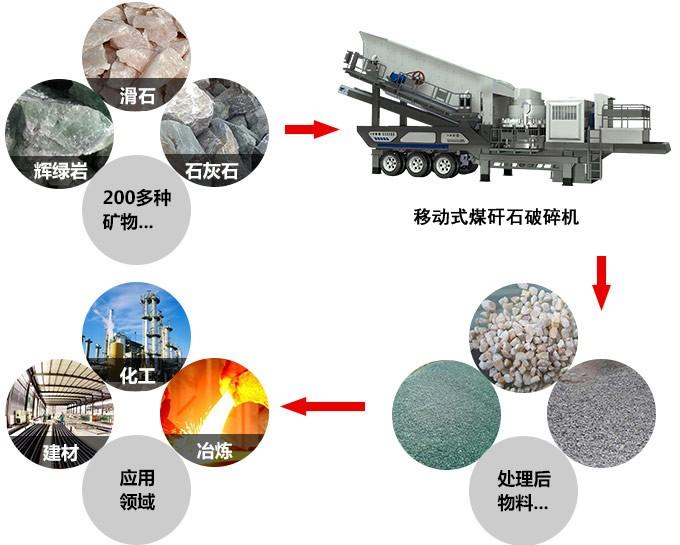 移动式煤矸石破碎机,能破碎二百多种物料