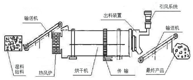 烘干流程工艺图