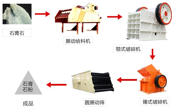 石膏破碎生产线流程图