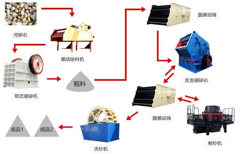 新一代破碎制砂综合生产线流程图