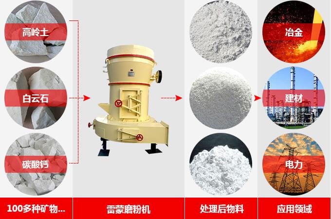 磨粉机的用途