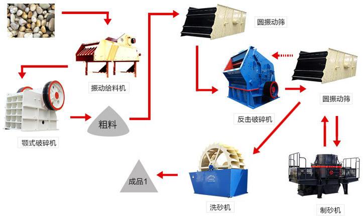 采石场生产流程