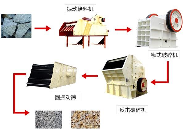 流程图--颚式破碎机在破碎生产线中的作用