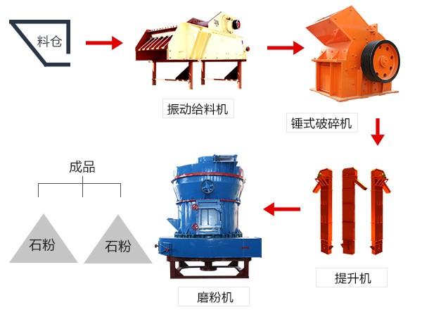 磨粉流程图
