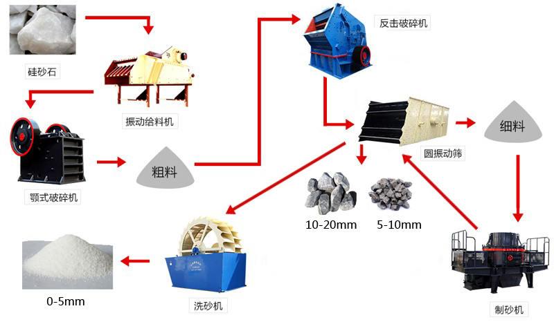 高纯度石英砂生产工艺流程