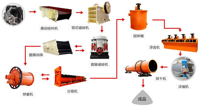铜矿选矿流程图----球磨机在流程中的位置