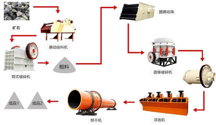 菱镁矿选矿工艺流程