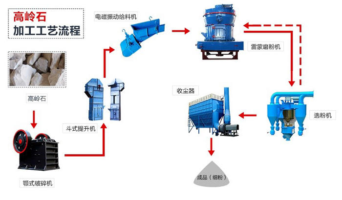 高岭土磨粉加工工艺流程