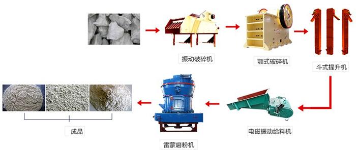滑石磨粉流程图