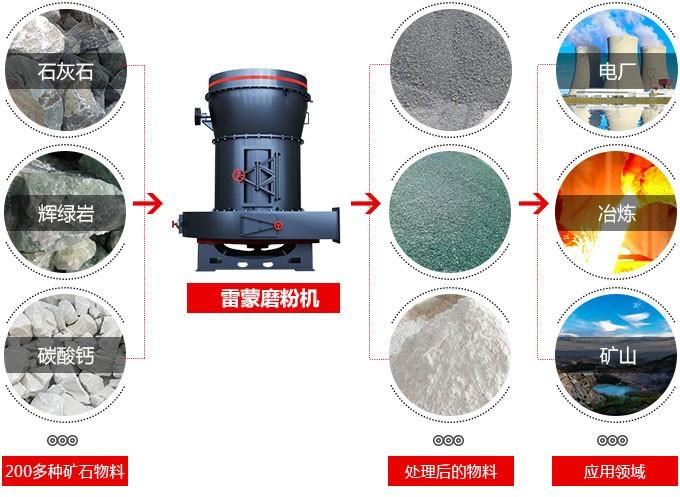 新型雷蒙磨粉机