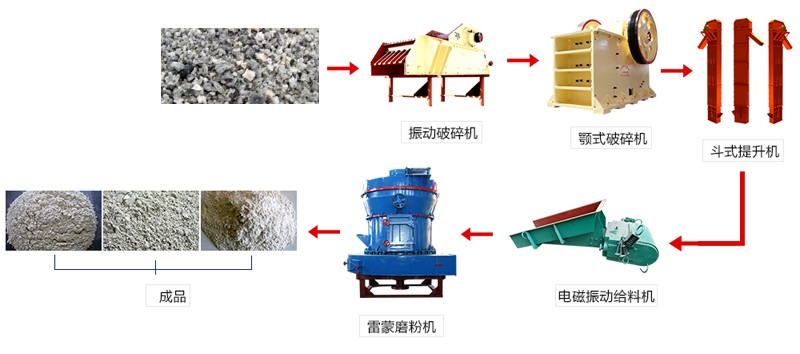高炉水渣磨粉生产工艺