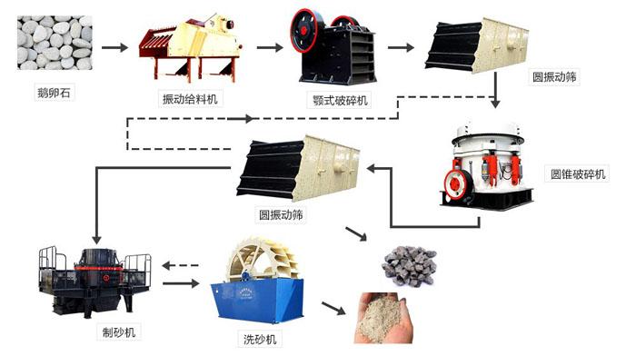 河卵石加工工艺流程