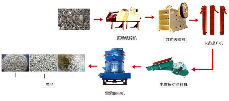 水渣铁加工工艺流程