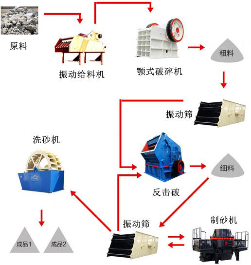 日产3200吨的石料生产线