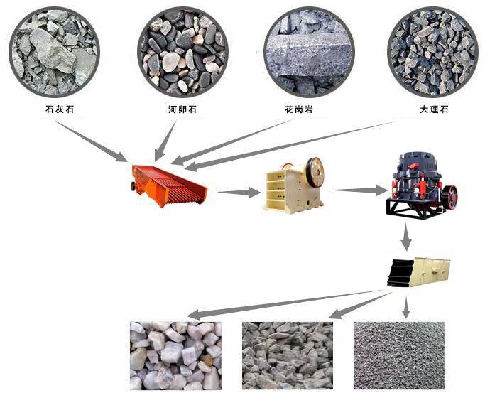 石料破碎机破碎流程图