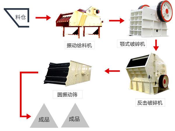时产150-260吨长石破碎生产线工艺流程