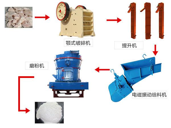滑石磨粉流程