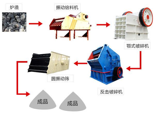 炉渣破碎生产工艺流程图