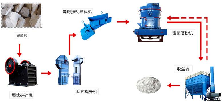 超细重钙磨粉生产线流程图