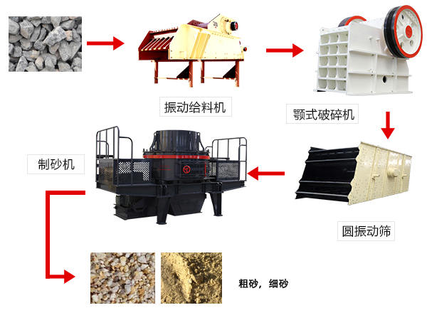 人工制砂生产线工艺流程