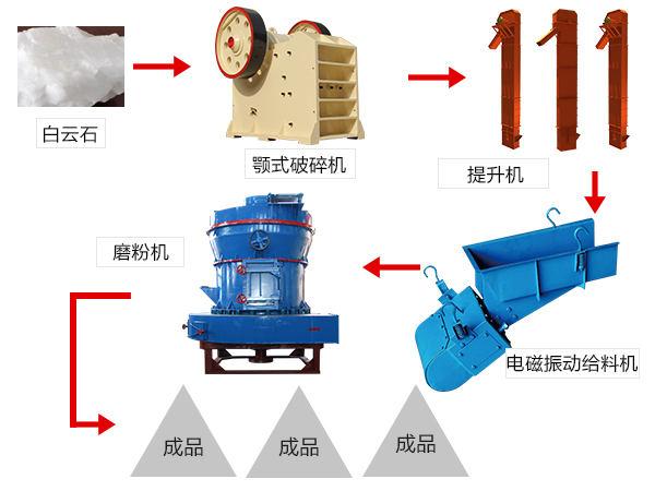 白云石磨粉工艺流程