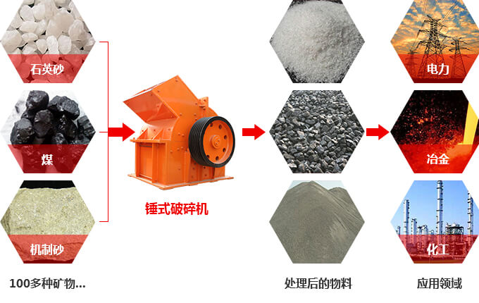 锤式破碎机应用于一百多种物料