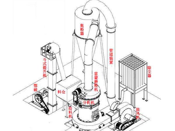 雷蒙磨粉机工作原理