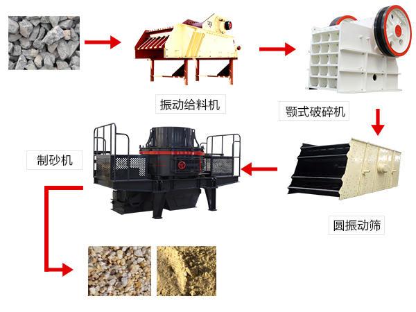 砂石生产线流程工艺