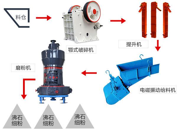 方解石磨粉流程图