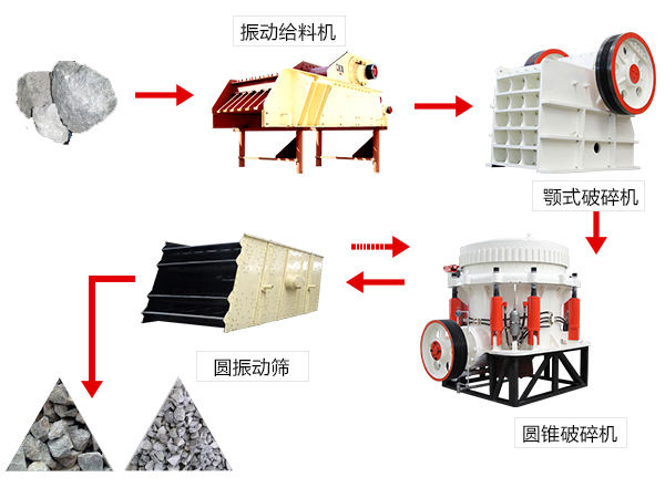 硬料生产线流程图